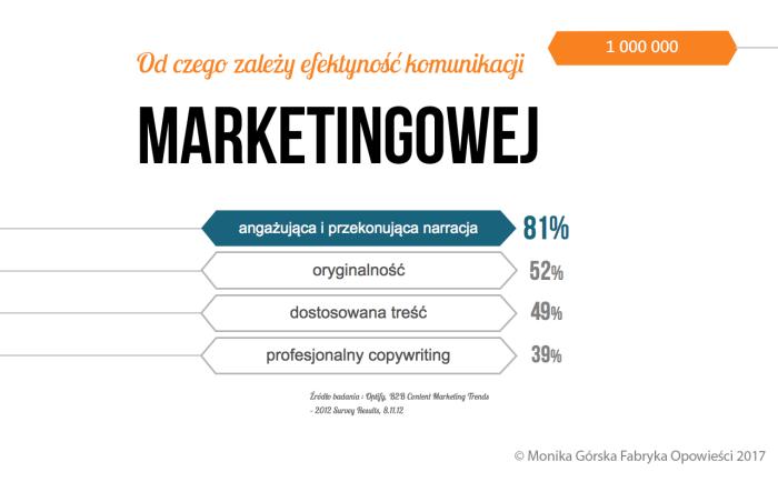 Od czego zależy efektywność komunikacji marketingowej • storytelling biznesowy